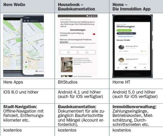 Service der Zeitschrift IVV für Abonnenten: Ausführlicher Vergleich von Apps für Verwalter, Vermieter, Hausbetreuer, Objektmanager
