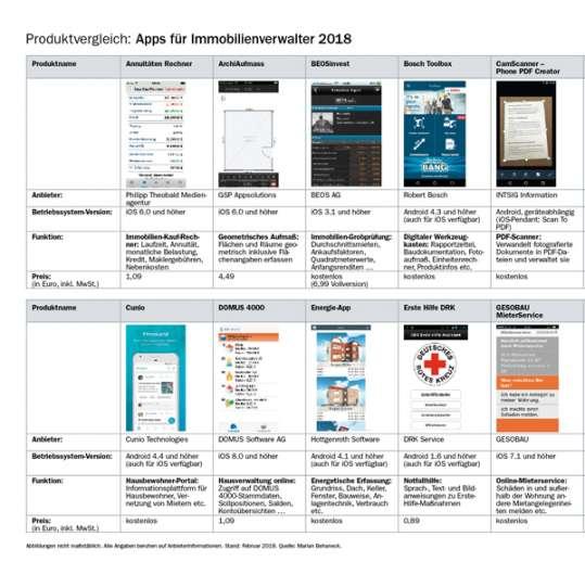 Produktvergleich: Apps für Immobilienverwalter