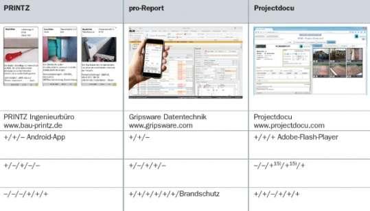 Produktvergleich: Baudokumentations-Software
